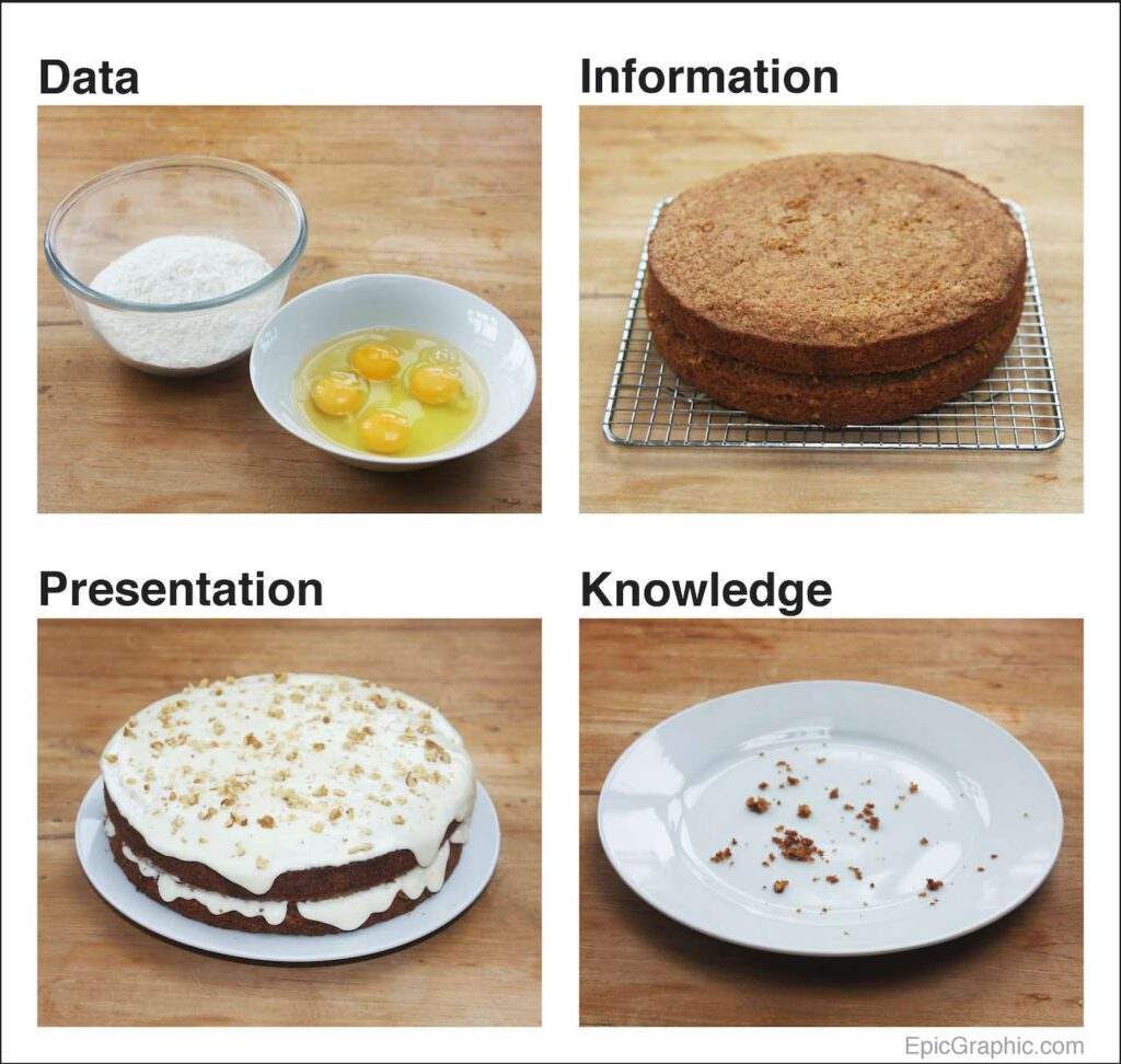 The data cake metaphor. A grid of four photographs showing the stages in baking a cake - eggs and flour, the baked cake, the cake with icing, and a plate filled with crumbs, labelled data, information, presentation and knowledge.
