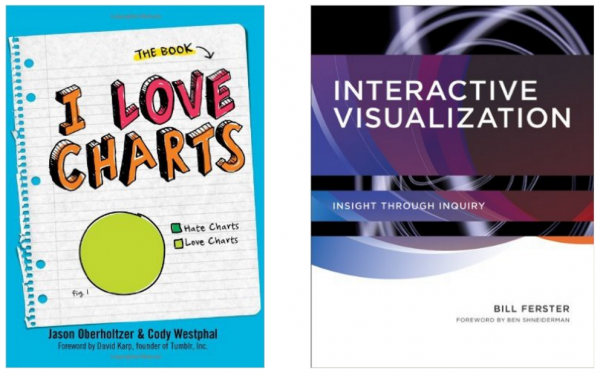 Book covers for two books - I Love Charts and Interactive Visualization